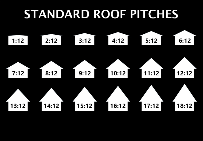 Standing Seam Vs. Stamped Metal Shingle Roofing: Standard Roof Pitches