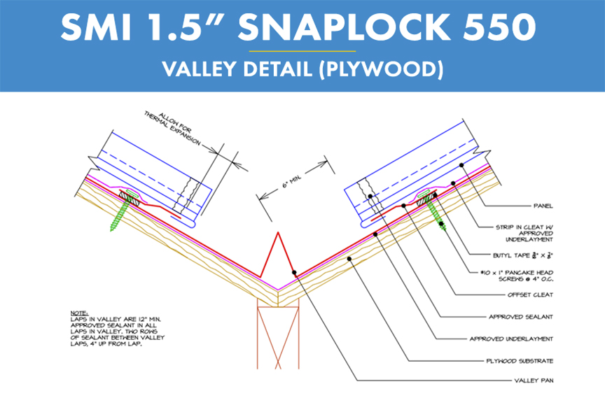 What Are Metal Roof Installation Details and How to Avoid Problems: Valley Detail