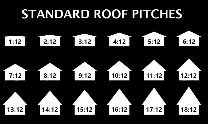 7 Common Problems That Could Affect Your Metal Roof: Standard Roof Pitches