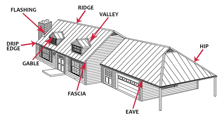 7 Reasons a Metal Roof is the Best Choice for Your Home or Business: Know Your Roof