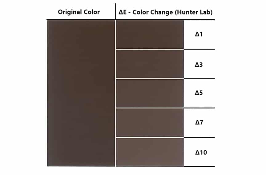 Metal Roof Color Chalking & Fading: What it is & How to Prevent it: Measuring Panel Fading