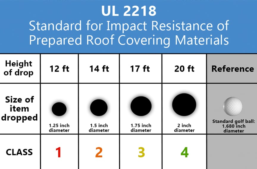 Metal Roofing & Hail: How Hail is Tested & Insurance Damage Waivers: UL 2218 Standard