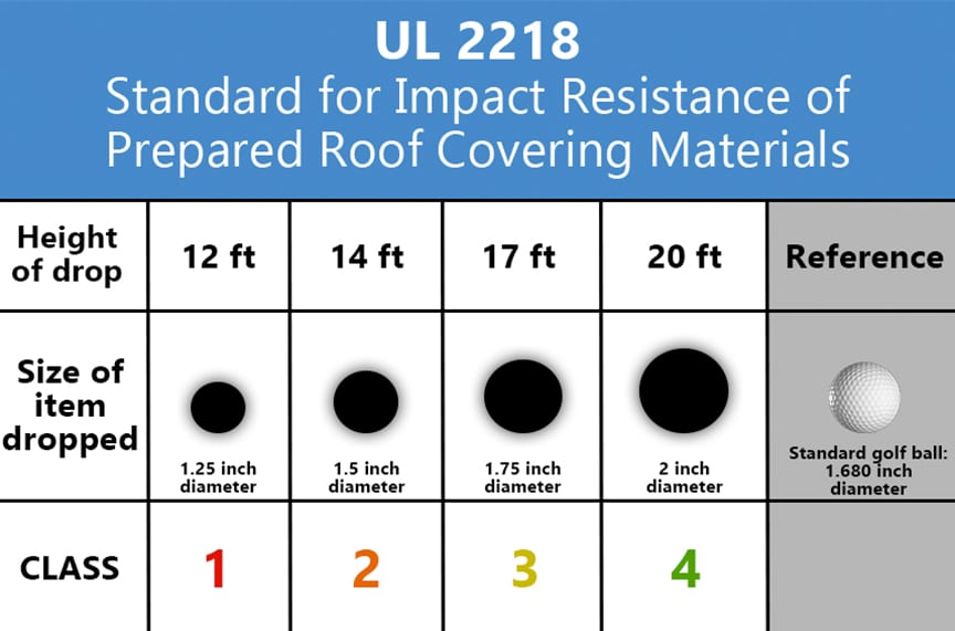 Reviewing 5 Common Misconceptions of Metal Roofing Products: UL 2218 Standard