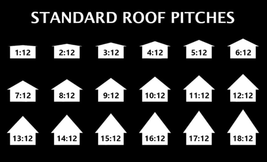 Standing Seam vs Exposed Fastener Metal Roofing: Which is Better: Standard Roof Pitches