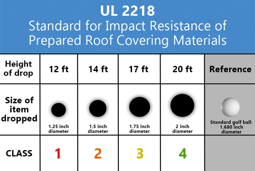 What are the Standards and Specifications for Metal Roofing Materials: UL 2218 Standard