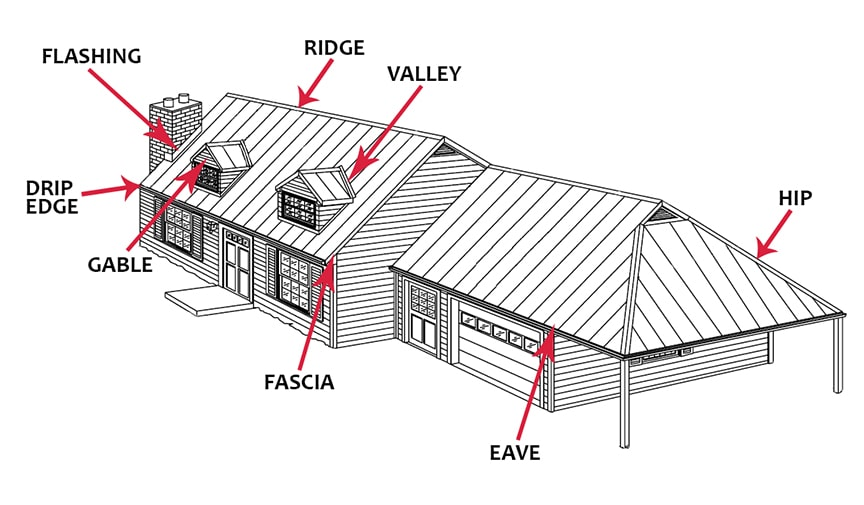 What is a Metal Roof? Uses, Types, & Definitions: Parts of a Metal Roof Structure