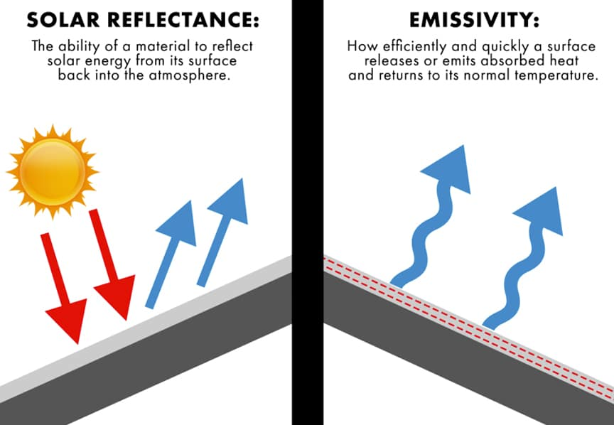 What is Cool Metal Roofing? Reflectance, Emissivity, SRI, & Cost Savings: Solar Reflectance & Emissivity