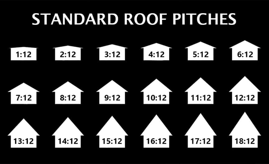 What is a Low-Slope Roof? Best Low-Slope Standing Seam Metal Roof Profiles: Standard Roof Pitches